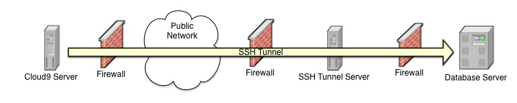 DB & Tunnel Separate