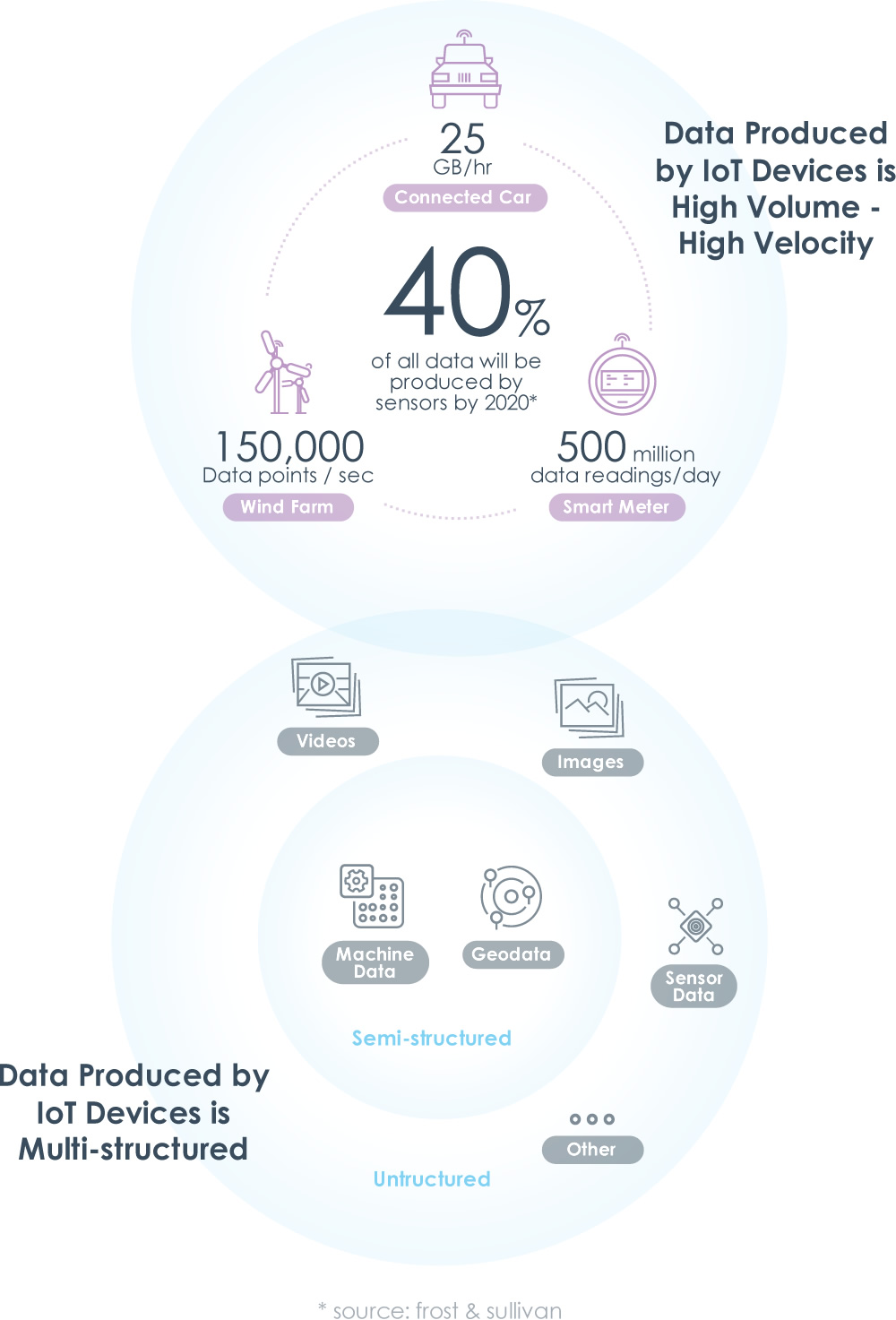 Data Produced by IoT devices is high volume / high velocity and multi-structured