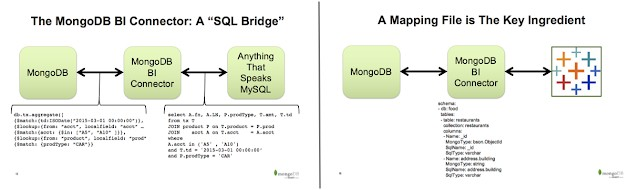 Mongodb Connector Slides