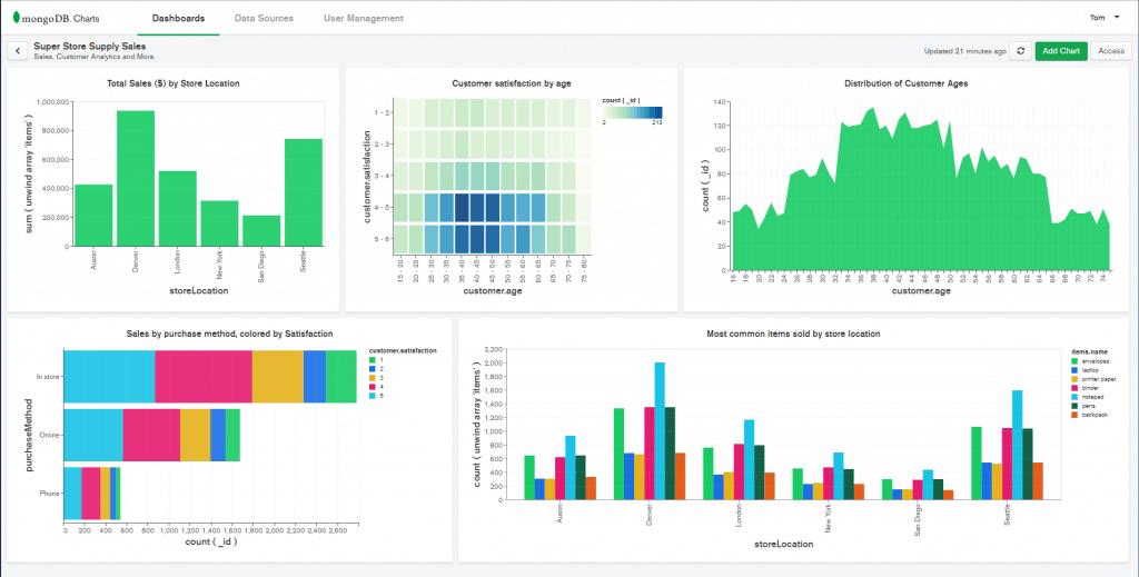 MongoDB Charts Dashboard (Source - mongodb.com)