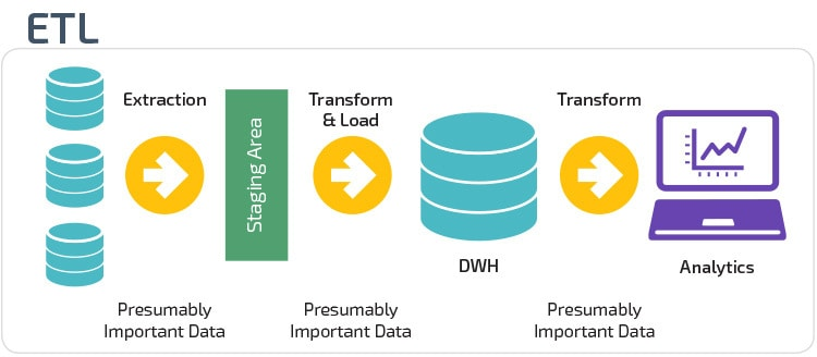 The ETL (Extract, Transform, Load) Process (Source - panoply.io)