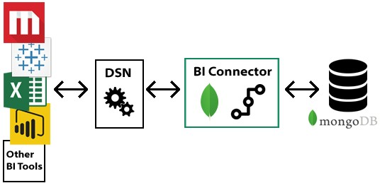 How The MongoDB Business Intelligence Connector Works(Source - mongodb.com)