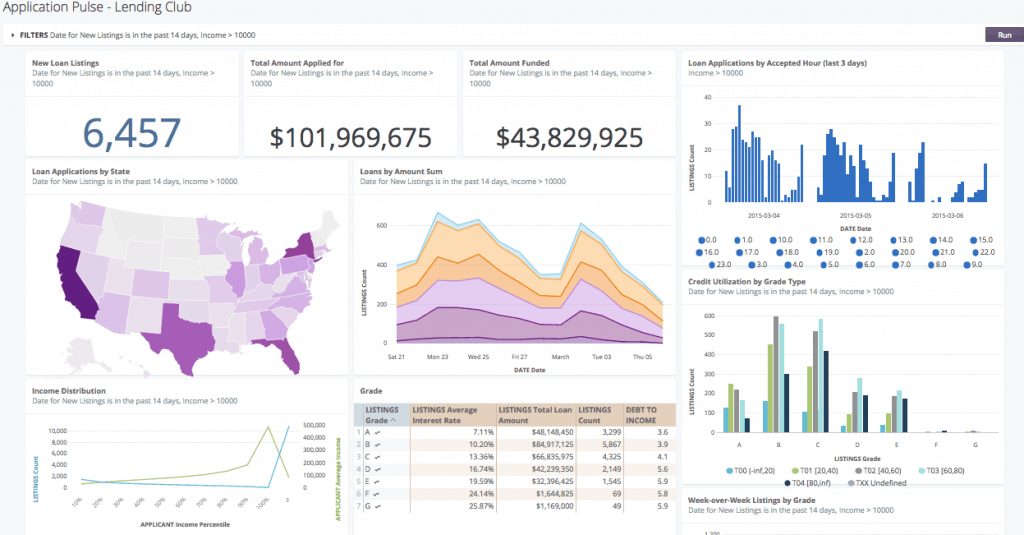 Looker Dashboard (Source - looker.com)