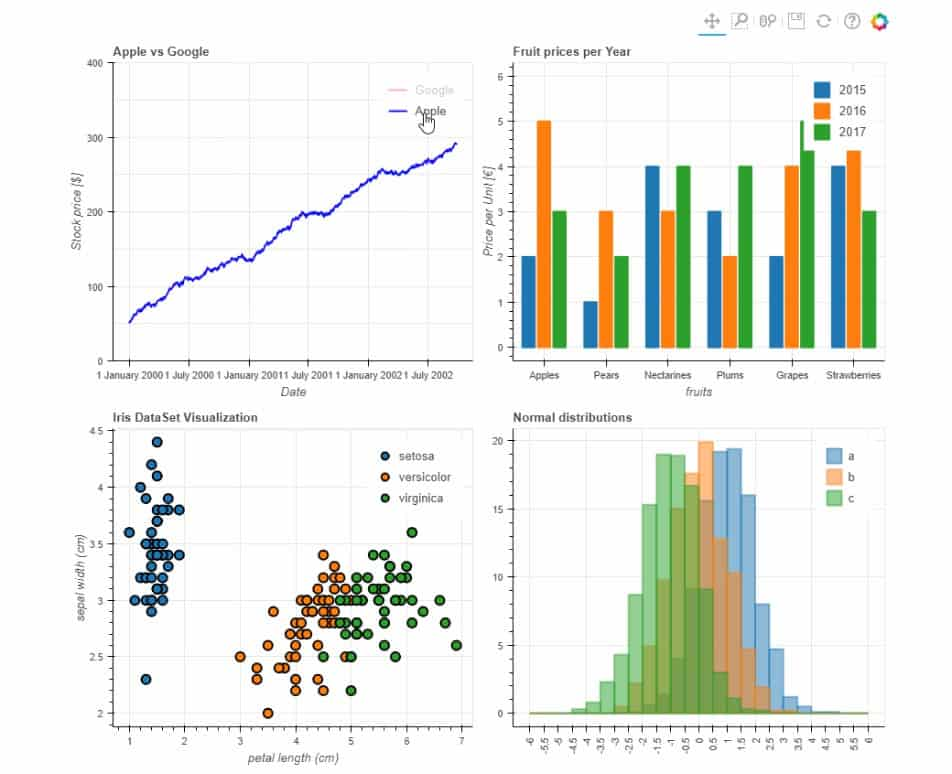Bokeh Dashboard (Source - towardsdatascience.com)