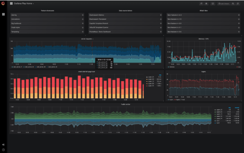 Grafana Dashboard Kibana Vs Grafana