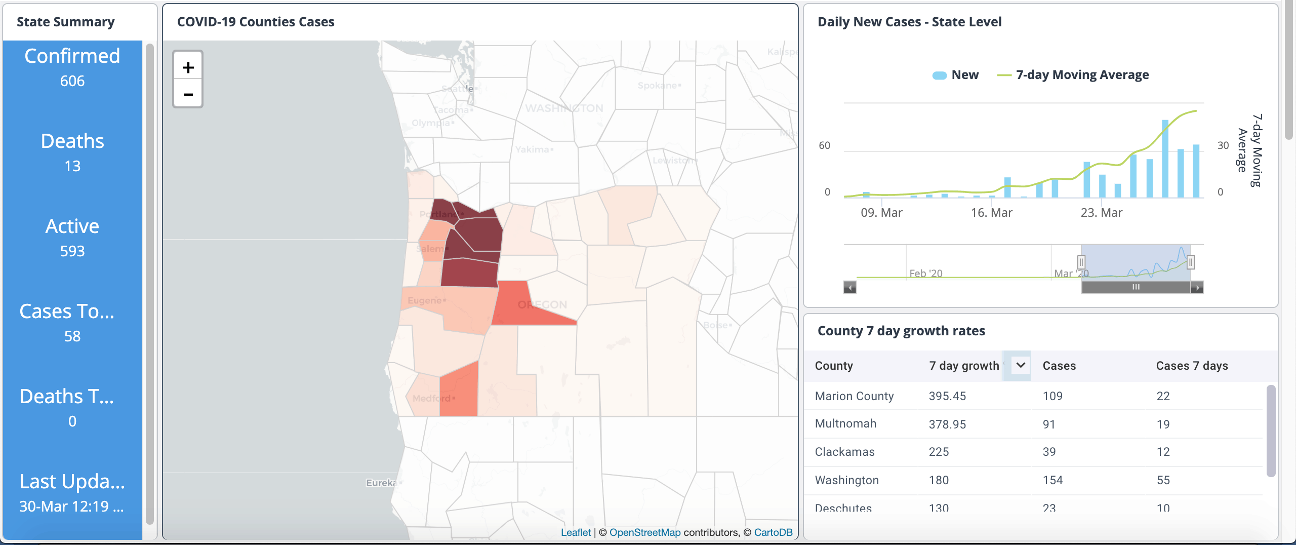 Oregon Covid19 Dashboard