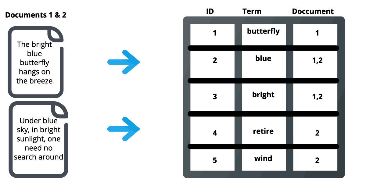 Visual Representation of an Inverted Index