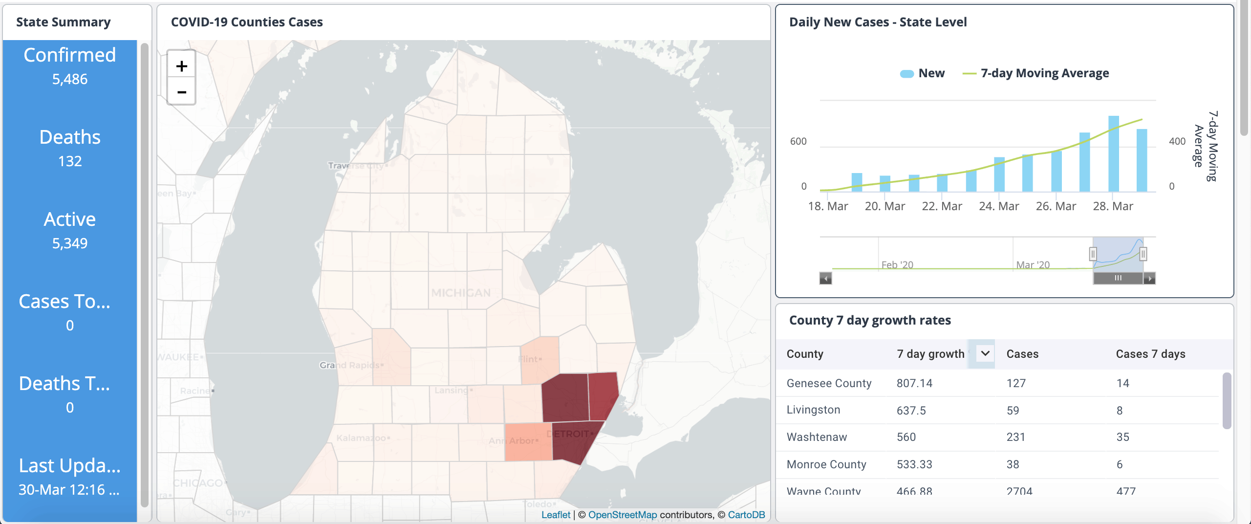 Michigan Covid19 Dashboard