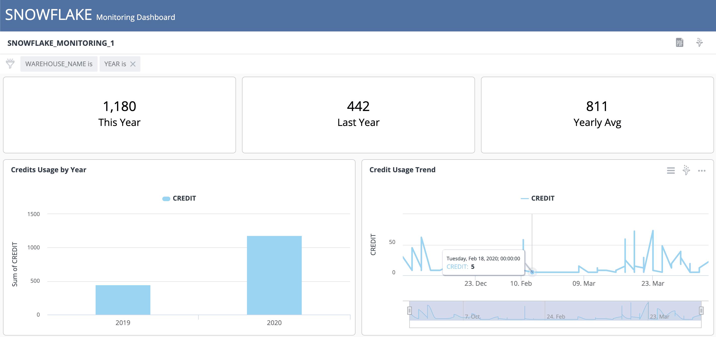 snowflake monitoring 1