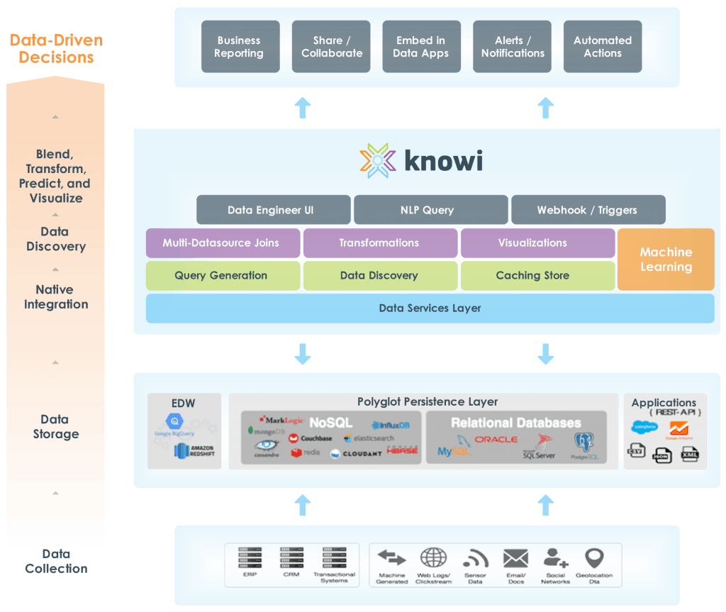 Knowi Architecture